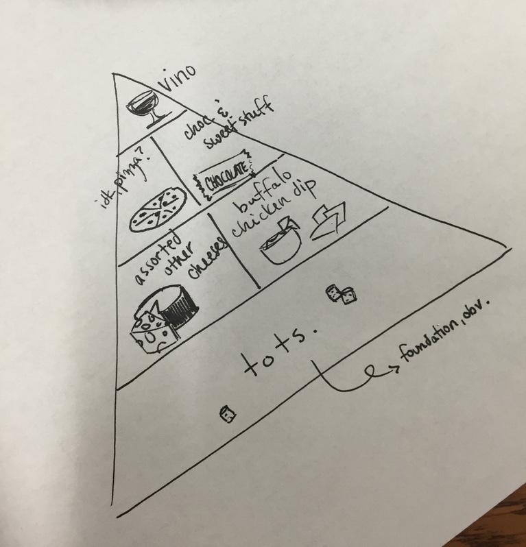 Possible food pyramid change via My Life as a Teacup